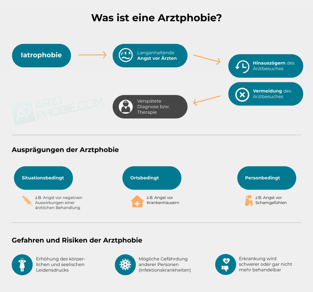 arztphobie