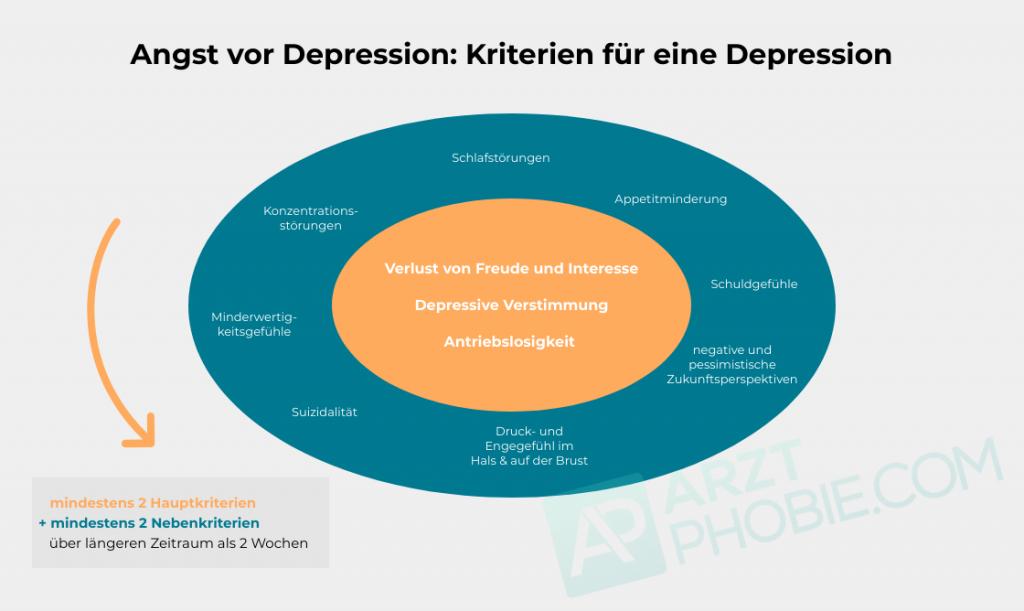 wann-hat-man-depressionen